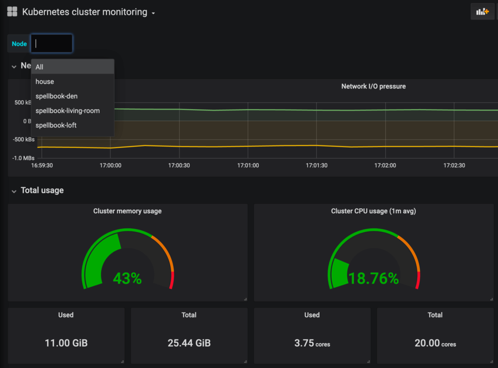 Monitoring Tiny Cluster Kubernetes Raspberry Pi with Grafana