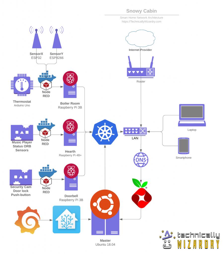 grafana pihole docker kubernetes home network home assistant raspberry pi arduino