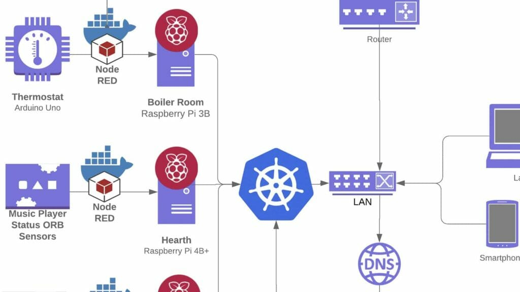 docker node red kubernetes home assistant network diagram