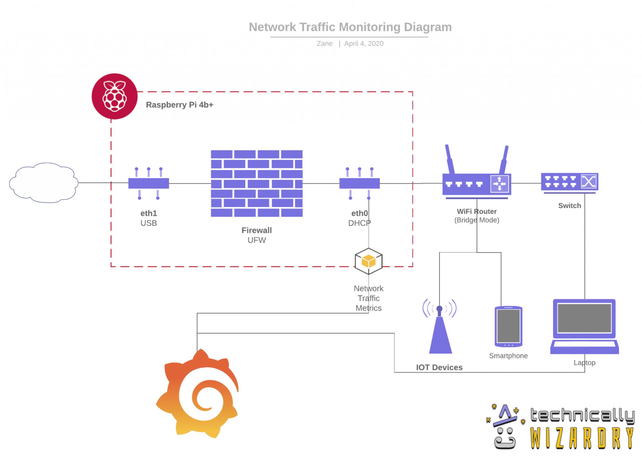 basic computer network diagram