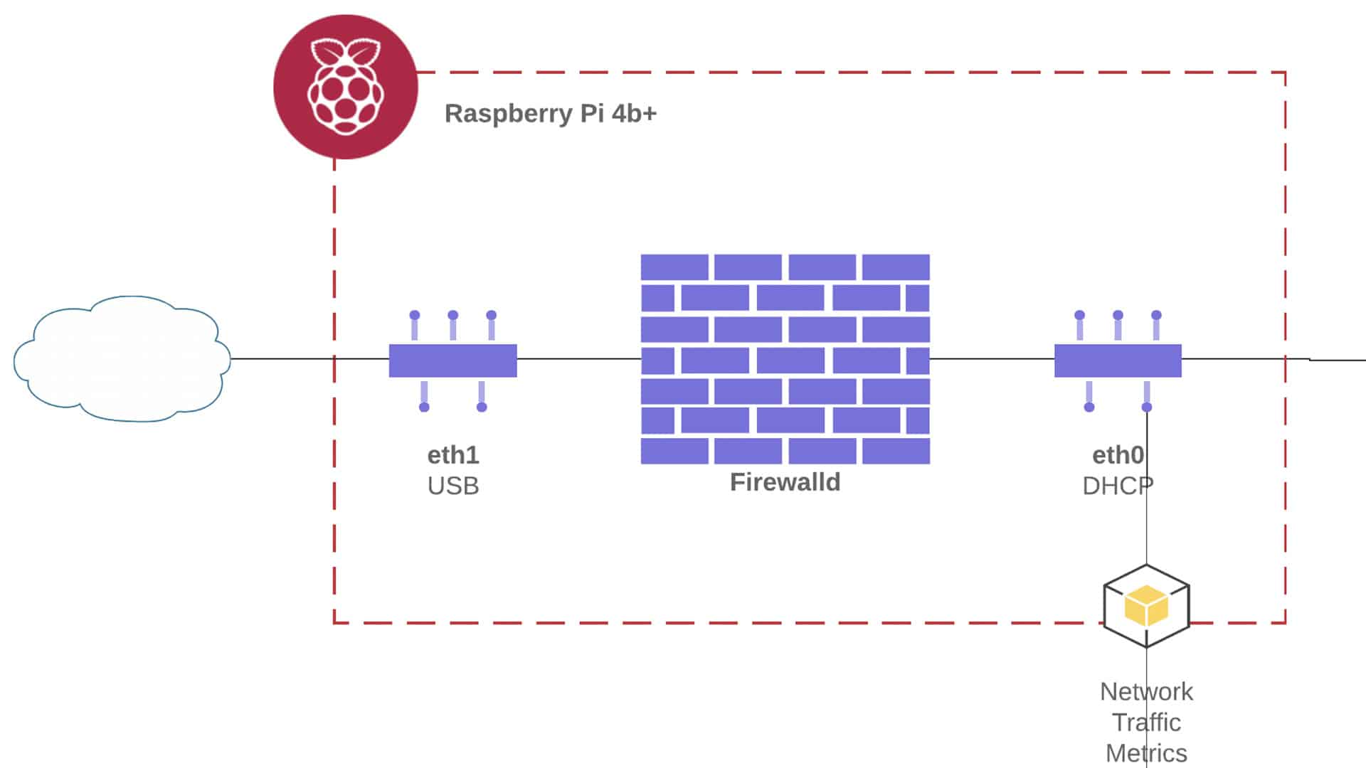 designing and building a raspberry pi router