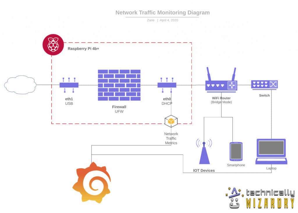 raspberry pi network monitor traffic diagram